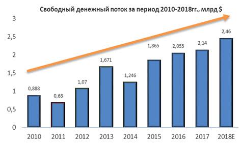 Свободный денежный поток Eaton за период 2010-2018