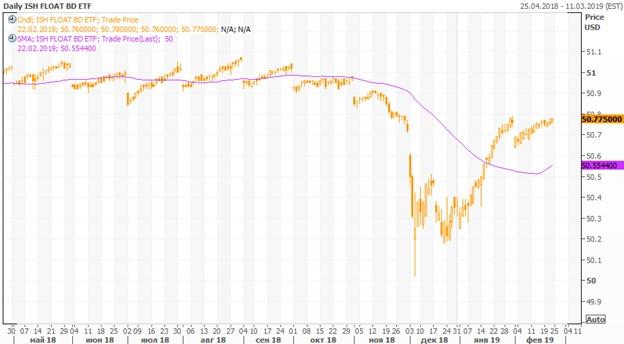 Технический анализ iShares Floating Rate Bond ETF