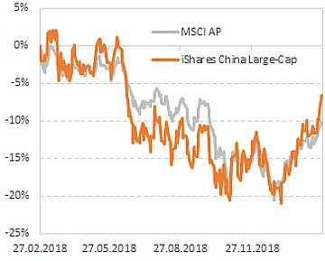 Динамика акций iShares China Large-Cap ETF и индекса FTSE China 50 Index
