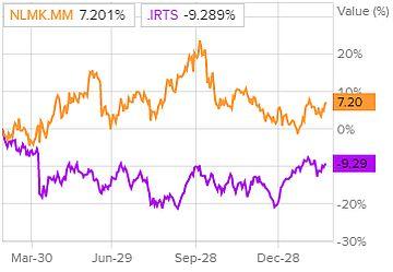 Динамика акций НЛМК и индекса РТС