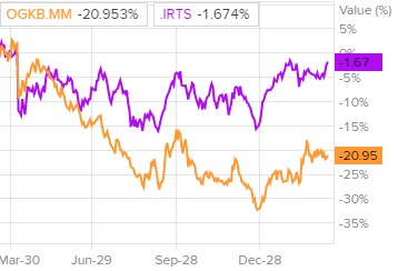 Динамика акций ОГК-2 и индекса РТС