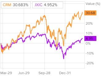 Динамика акций Salesforce.com в сравнении с Nasdaq
