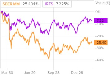 Динамика акций Сбербанка и индекса РТС