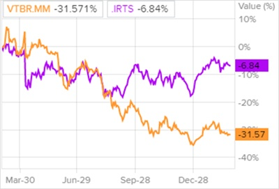 Динамика акций ВТБ и индекса РТС