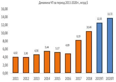 Динамика чистой прибыли Boeing за период 2011-2020
