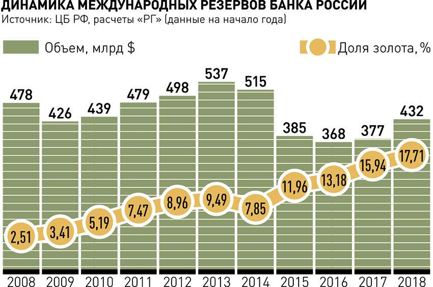 Динамика международных резервов банка России