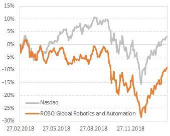 Динамика стоимости акций фонда ROBO Global Robotics and Automation ETF