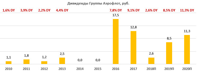 "Дивиденды по акциям ""Аэрофлота"" за период 2010-2020"
