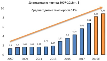 Дивиденды по акциям Boeing за период 2007-2018