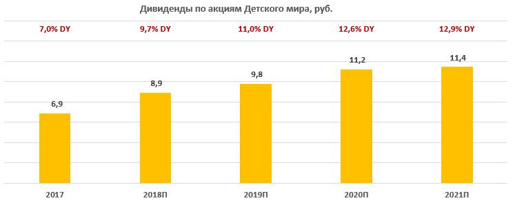 """Дивиденды по акциям """"Детского мира"""" за период 2017-2021"""