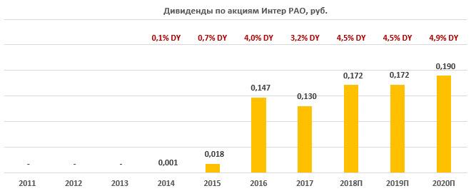 "Дивиденды по акциям ""Интер РАО"" за период 2011-2020"