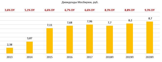 "Дивиденды по акциям ""Мосбиржи"" за период 2013-2020"