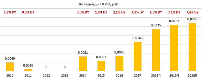 Дивиденды по акциям ОГК-2 за период 2010-2020