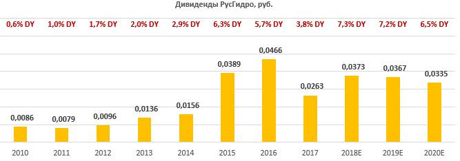 "Дивиденды по акциям ""РусГидро"" за период 2010-2020"