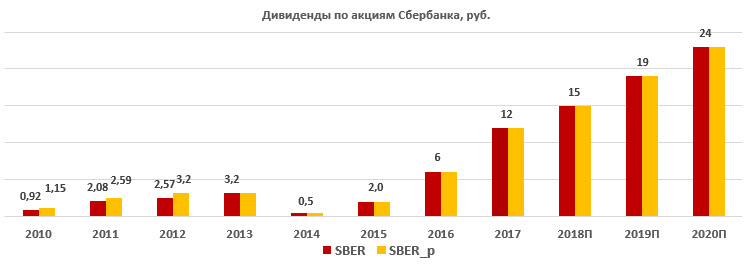 Дивиденды по акциям Сбербанка за период 2010-2020