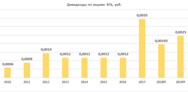 Дивиденды по акциям ВТБ за период 2010-2019