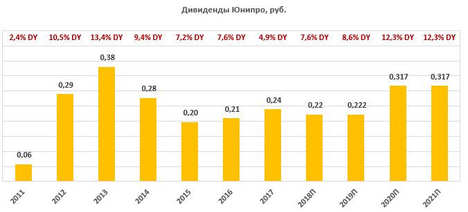"""Дивиденды по акциям """"Юнипро"""" за период 2011-2021"""