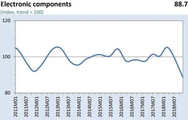 Индикатор ВТО, электронные компоненты