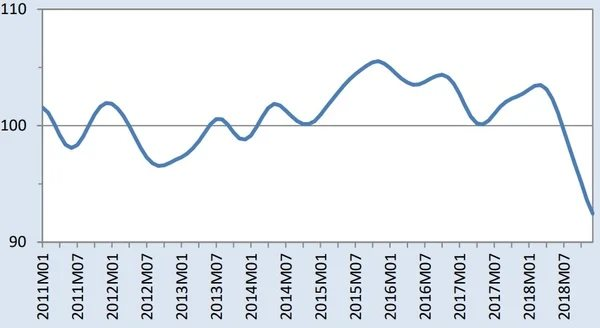 Индикатор ВТО, производство и продажа автомобилей