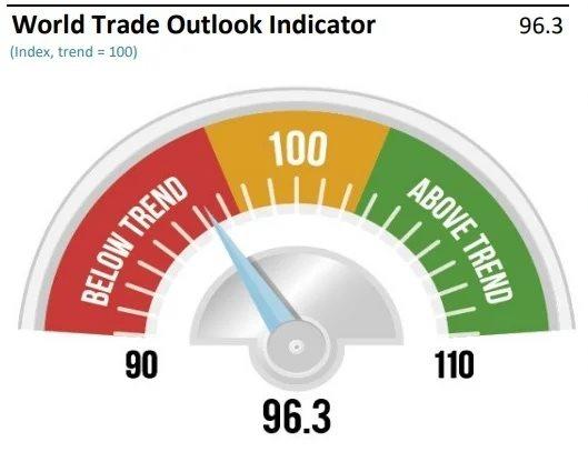 Индикатор ВТО