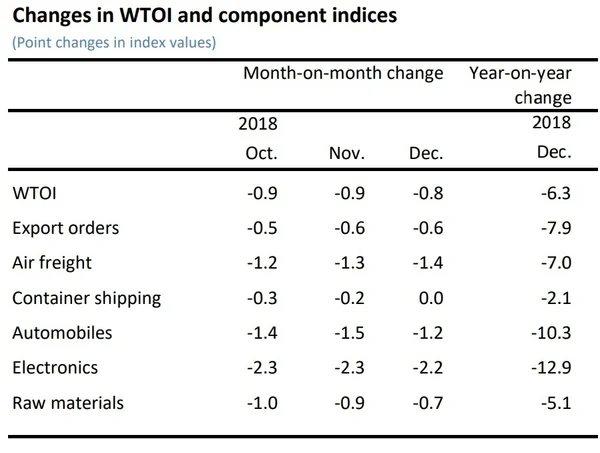 Компоненты индикатора ВТО