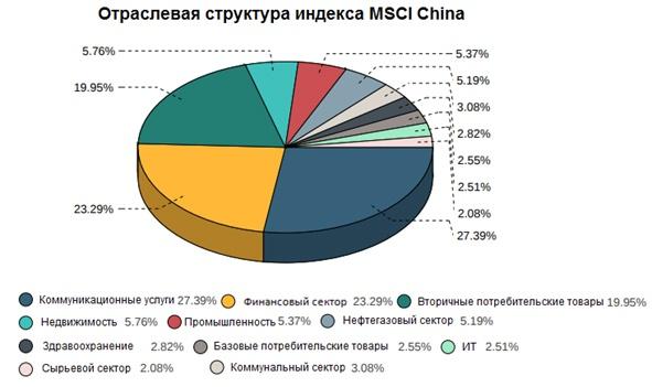 Отраслевая структура MSCI China