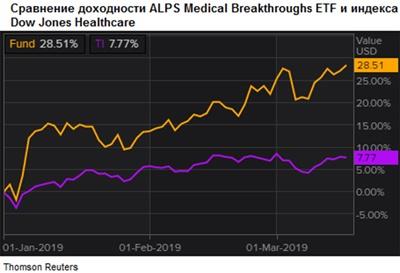 Сравнение доходности акций ALPS Medical Breakthroughs ETF и индекса Dow Jones Healthcare
