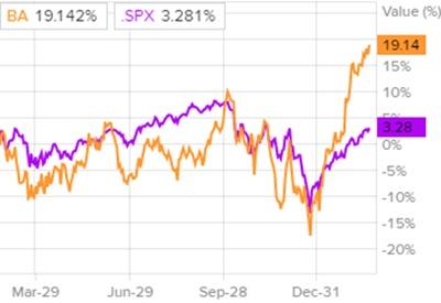 Сравнение доходности акций Boeing и индекса S&P 500