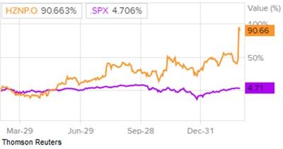 Сравнение доходности акций Horizon Pharma и индекса S&P 500