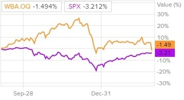 Сравнение доходности акций Walgreens и индекса S&P 500