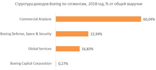 Структура выручки Boeing по сегментам за 2018 год