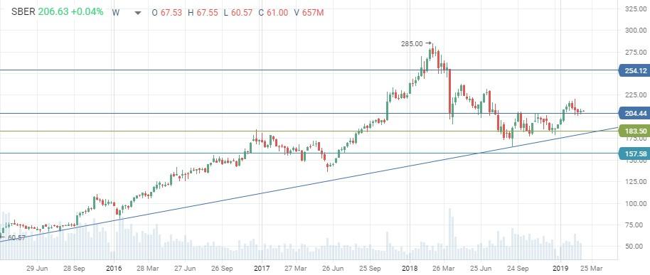 Техническая картина обыкновенных акций Сбербанка