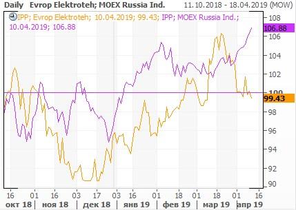 Динамика акций «Европейской Электротехники» и индекса ММВБ