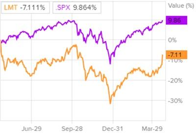 Динамика акций Lockheed Martin и индекса S&P 500
