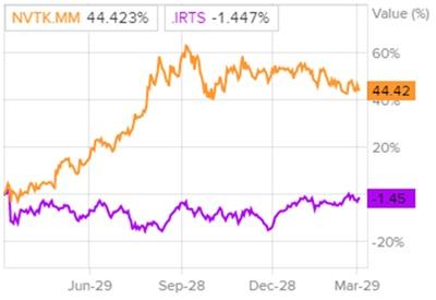Динамика акций ПАО «НОВАТЭК» и индекса РТС