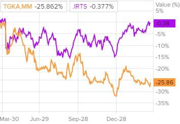 Динамика акций ТГК-1 и индекса РТС
