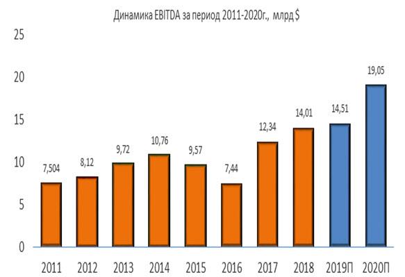 Динамика Boeing EBITDA за период 2011-2020