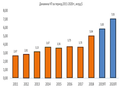 Динамика чистой прибыли Lockheed Martin за период 2011-2020