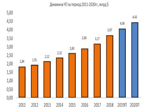 Динамика чистой прибыли NextEra Energy за период 2011-2020
