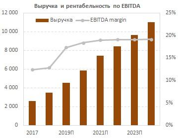 Динамика «Европейской Электротехники» EBITDA за период 2017-2023