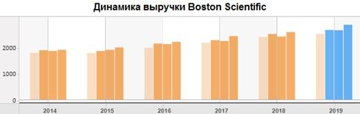 Динамика квартальной выручки Boston Scientific