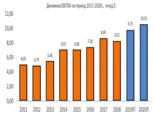 Динамика NextEra Energy EBITDA за период 2011-2020