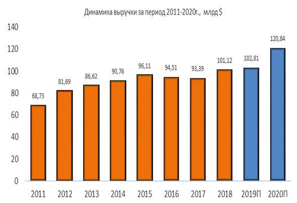 Динамика выручки Boeing за период 2011-2020