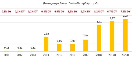 "Дивиденды Банка ""Санкт-Петербург"" за период 2011-2020"