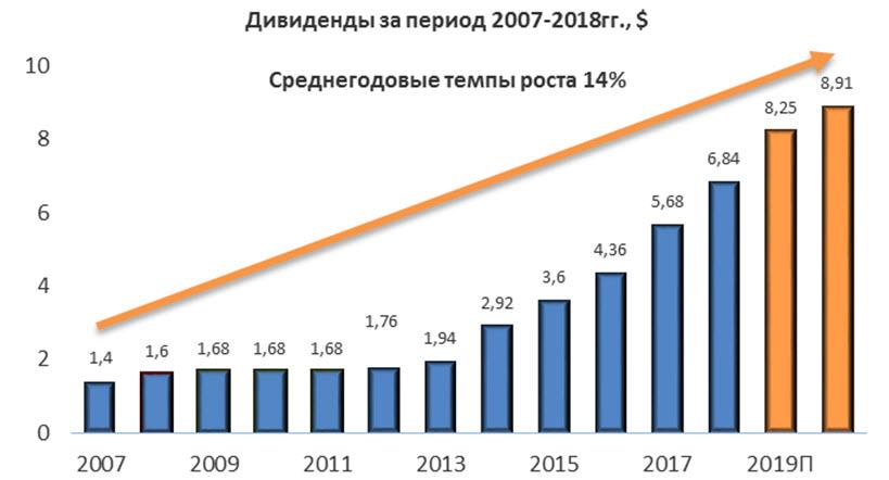 Дивиденды Boeing за период 2007-2018гг., $