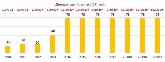 Дивиденды группы ЛСР за период 2010-2020