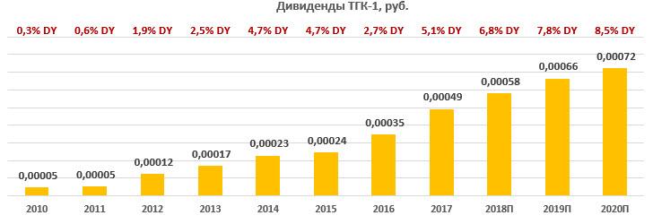 Дивиденды на одну акцию ТГК-1 2010-2020