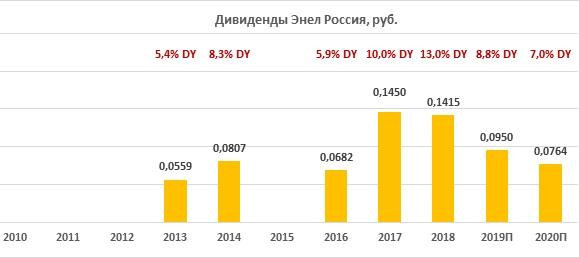 """Дивиденды по акциям """"Энел Россия"""" за период 2010-2020"""