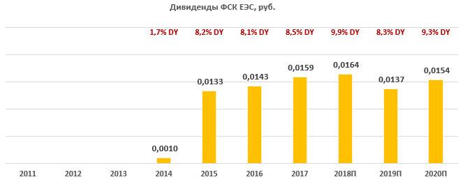 Дивиденды по акциям «ФСК ЕЭС» за период 2011-2020