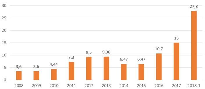 Дивиденды по акциям «Газпром нефть» за период 2008-2018